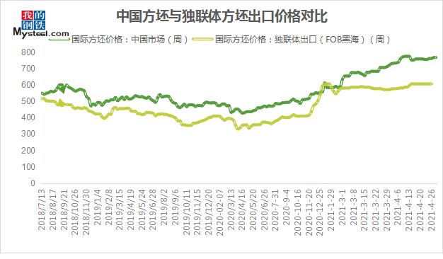 五月钢坯价格震荡趋高!