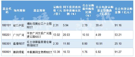 深交所首批4只公募REITs配售比例为1.759%