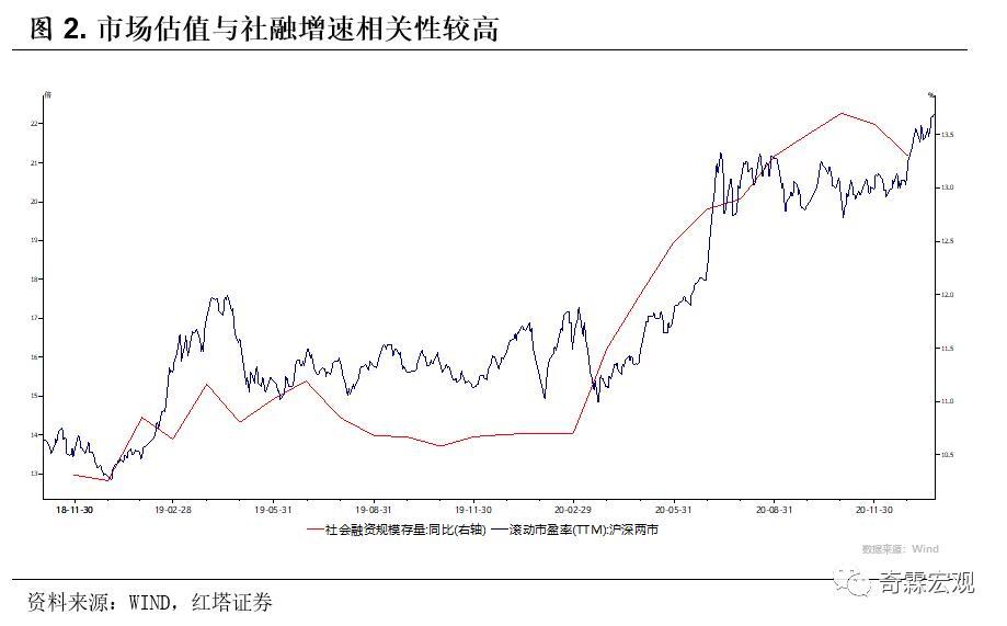 红塔证券首席经济学家李奇霖:难以理解的牛市