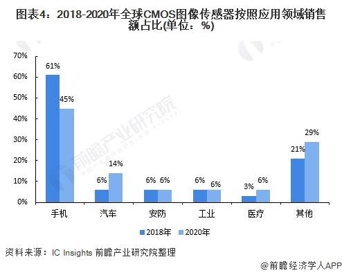 图表4:2018-2020年全球CMOS图像传感器凭据应用规模销售额占比(单元:%)