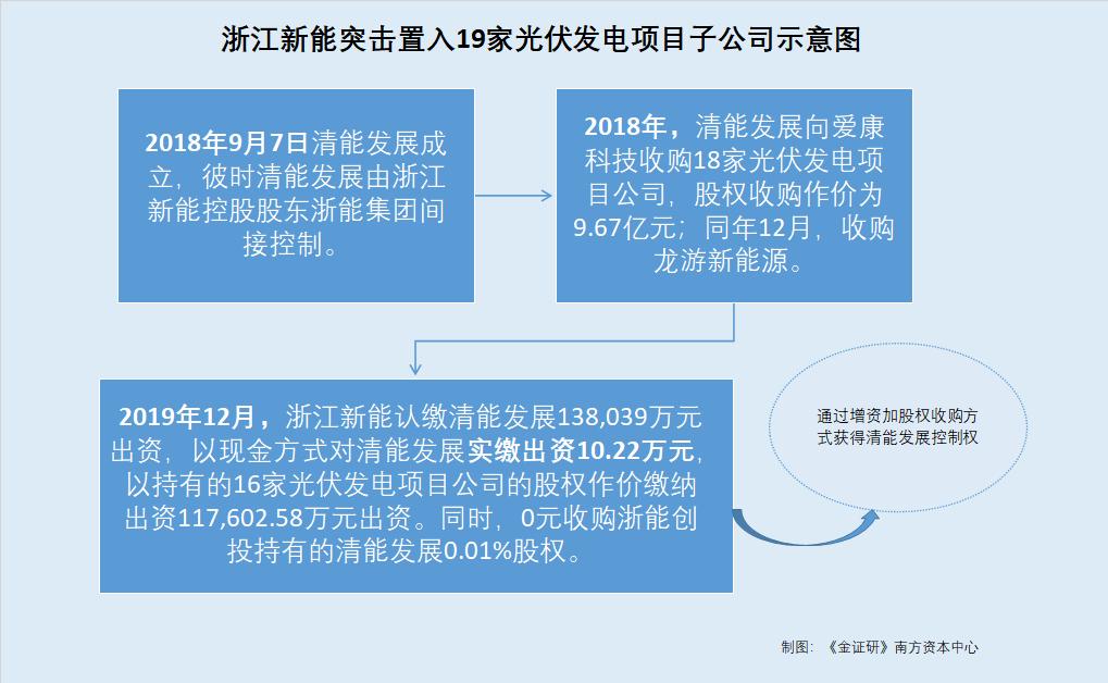 """浙江新能路演推至节后预测一季度业绩负增长 上市背后或遭""""七连问"""""""