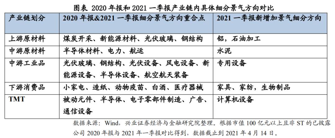 游戏_兴证计谋王德伦:年报与一季报中的小众细分景气偏向有哪些?插图2