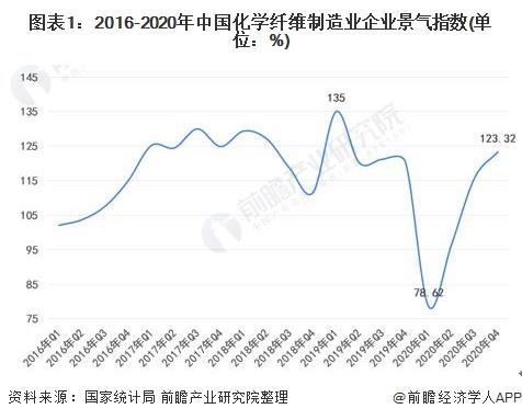 2021年中国化学纤维行业发展现状、经营效益及进出口情况 氨纶行业逆势发展强劲