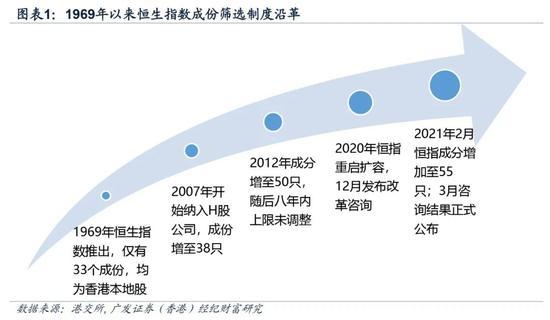 广发香港:恒指调整扩大了市场覆盖率 扩充了行业代表性
