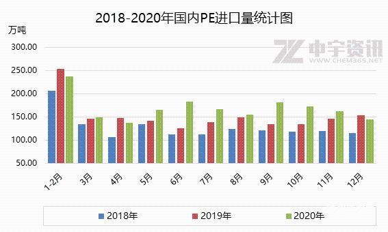 2020年12月PE进出口简析