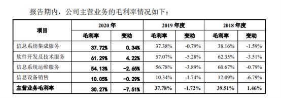 天亿马IPO曝出实控人曾行贿 :政府项目毛利率竟高达65%