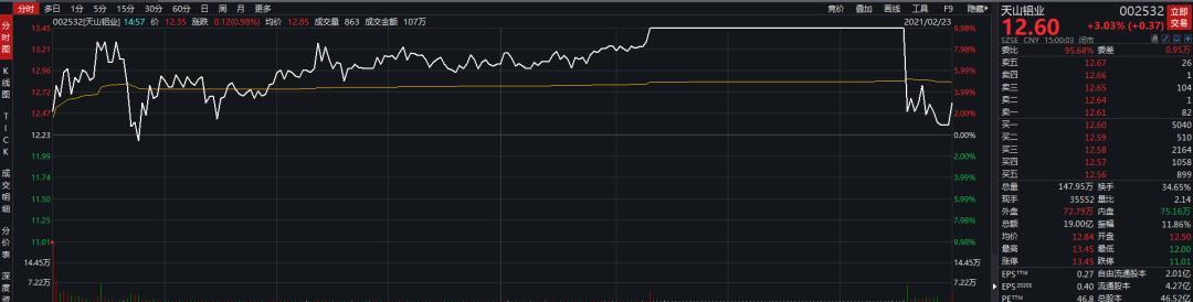 《【超越公司】尾盘炸板 三连板有色龙头险些收绿!金龙鱼市值蒸发560亿 看空还是看多?》