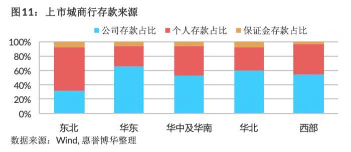 东北城商行个人存款占比高背后:高利率和储蓄严重挤压净息差
