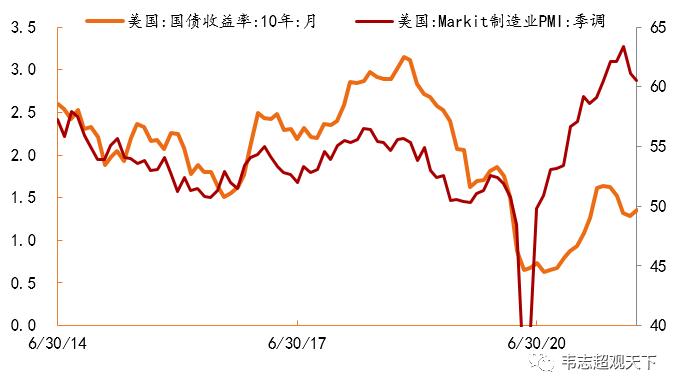 10年美债利率上涨30个BP突破1.6%超出市场预期