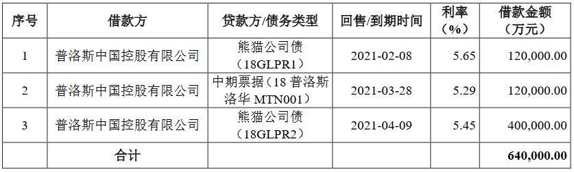 ProLogis中国:20亿公司债票面利率确定为3.98%