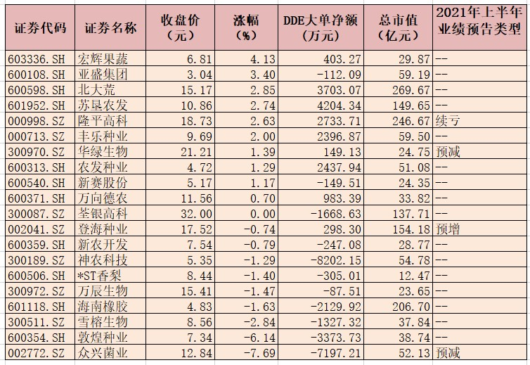 种植业指数逆市涨0.54% 超1.5亿元资金抢筹5只概
