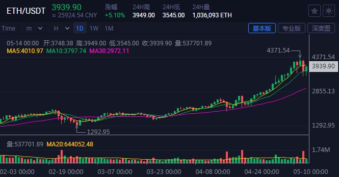 目瞪口呆!一天之内,币安的交易量超过上海和深圳股市的交易量有多受欢迎?各国法规越来越严格