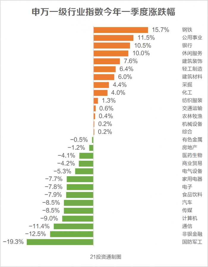 3个月跌掉20% 这个板块成A股最差生 券商:景气度无忧 调整即机会(附股)