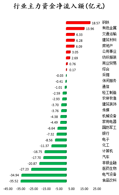 钢铁,有色金属等行业主要资金净流入,京东方A头寸大幅增加