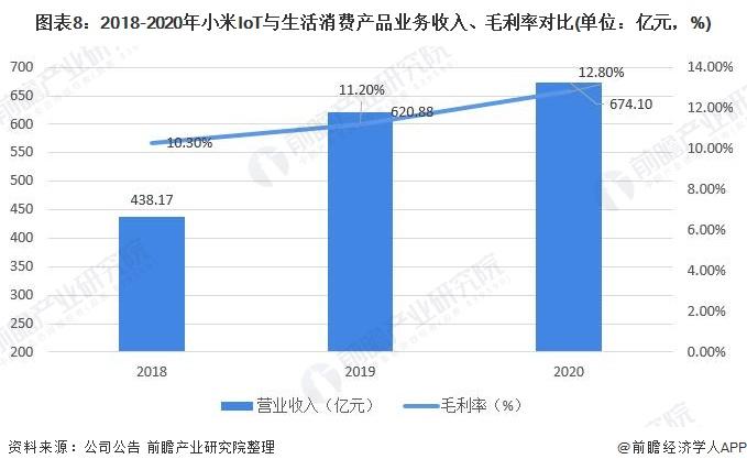 图表8:2018-2020年小米IoT与生活消费产品业务收入、毛利率对比(单位:亿元,%)