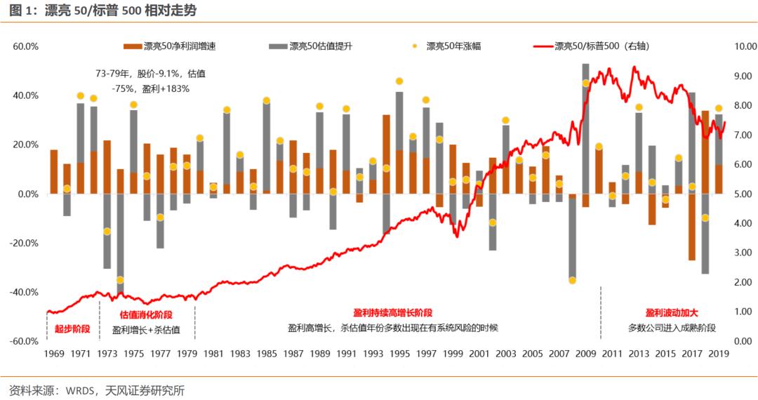 TF证券:哪些a股核心资产在无差别调整后可以跑赢大盘?