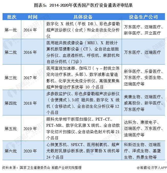 图表5:2014-2020年优秀国产医疗设备遴选评审结果