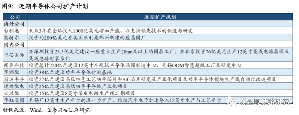 《【恒达娱乐官方登录平台】国君策略:全维度剖析半导体缺芯影响》