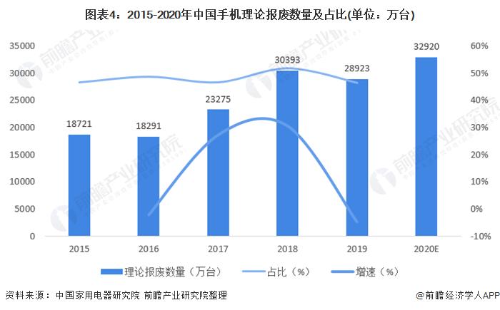 图表4:2015-2020年中国手机理论报废数目及占比(单元:万台)