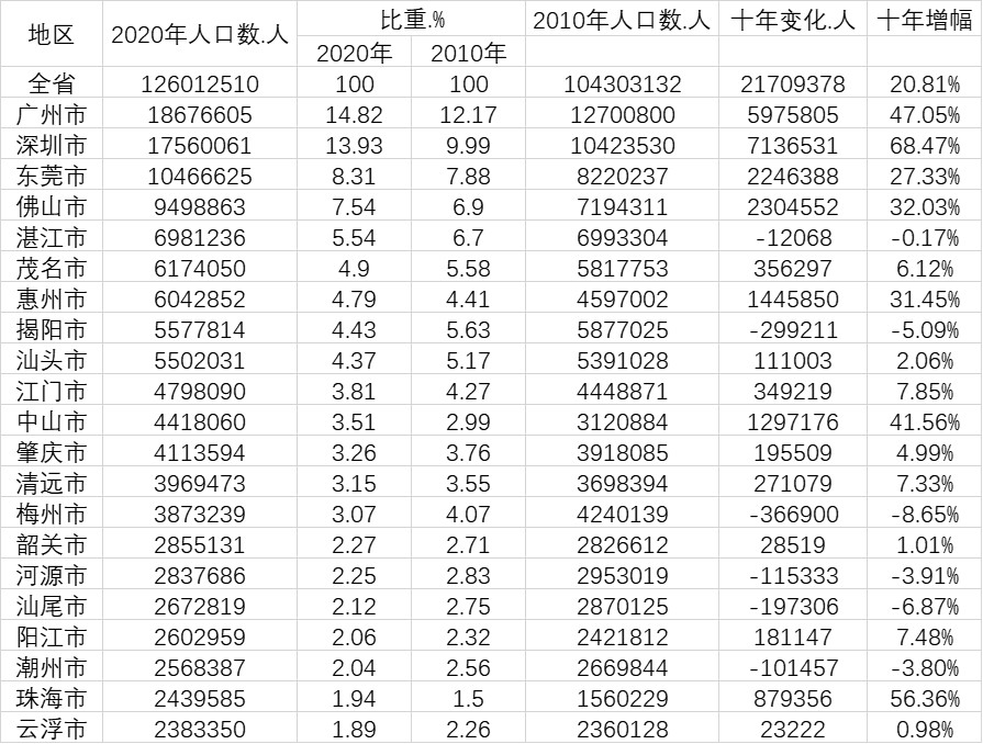深圳市流动人口_广东流动人口超5200万广深十年新增人口占全省增量六成