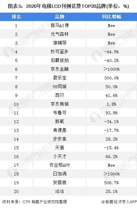 图表5:2020年电梯LCD刊例花费TOP20品牌(单位:%)