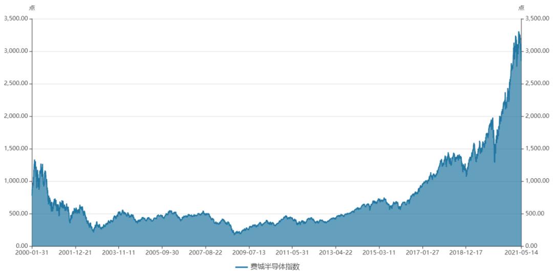 芯片价格不断上涨,许多公司的股票价格创下新高!谢志宇和赵建平积极增仓
