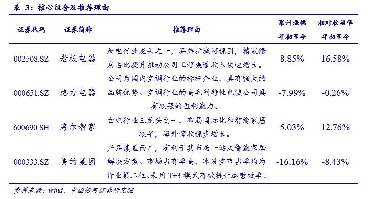 中国银河证券:空调销量稳步增长,成本上涨压力有所缓解