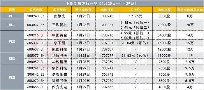 《【鹿鼎登陆注册】超级打新周来了 下周A股将有11只新股申购》