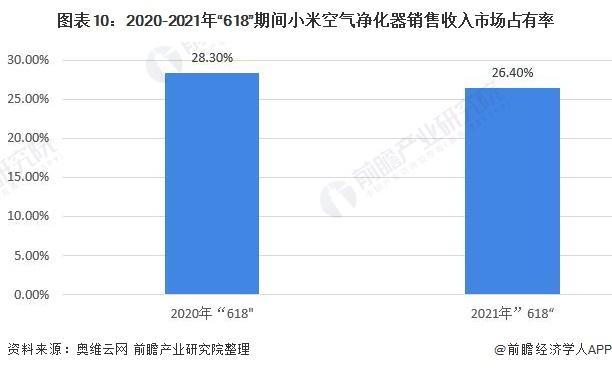 图表10:2020-2021年618期间小米空气净化器销售收入市场占有率