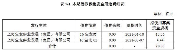 宝龙实业:成功发行15亿元公司债,票面利率6.5%