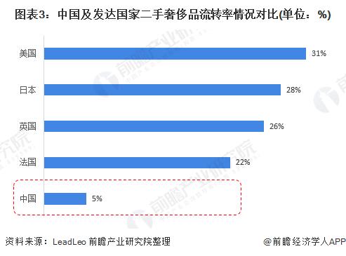 图表3:中国及发达国家二手奢侈品流转率情况对比(单位:%)