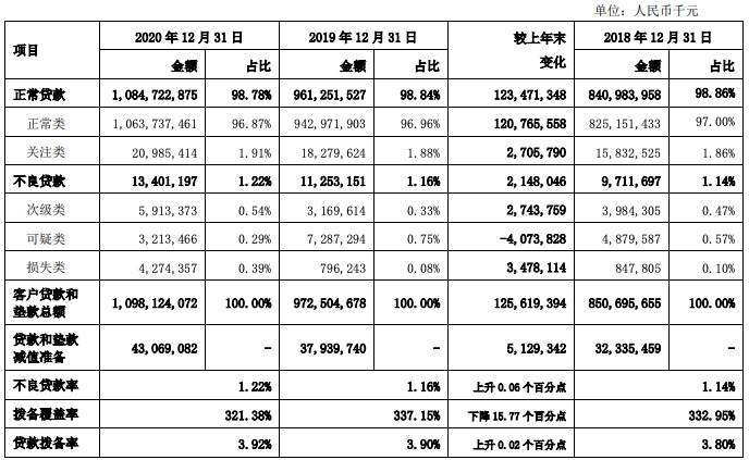 上海银行2020年净利润增长2.89%,不良率再升,资本充足率下滑