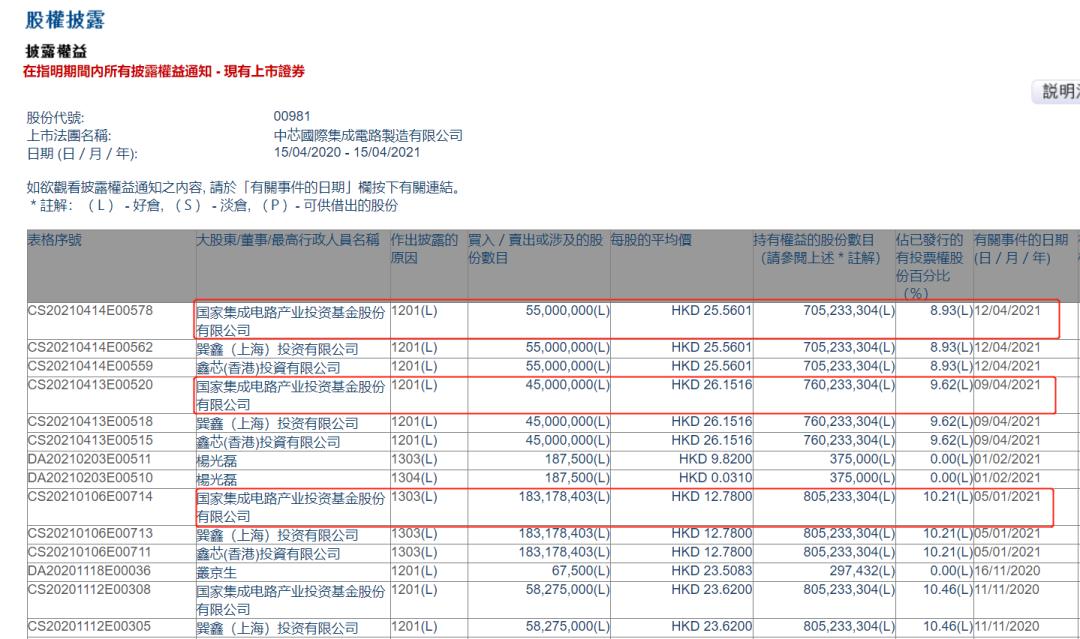 做点大事! 国家大基金第一期减持所持中芯国际1亿股!撤出近26亿港元