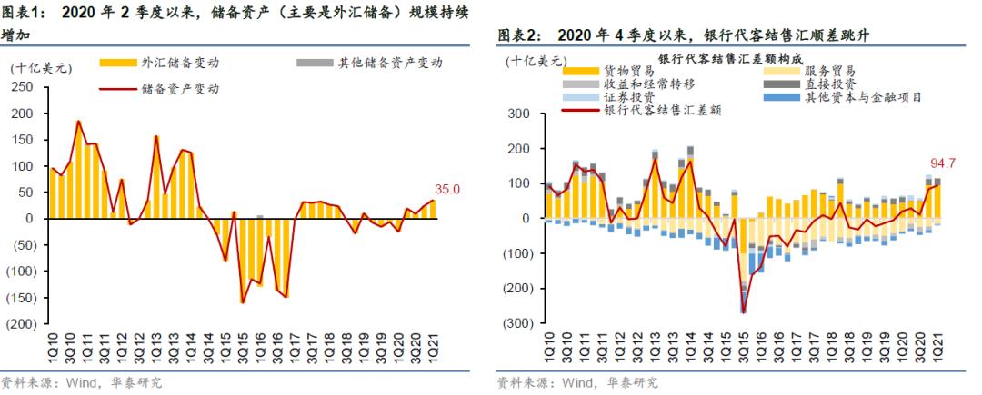 华泰:从国际收支谈人民币升值的效率逻辑