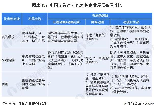 图表15:中国动漫产业代表性企业发展布局对比