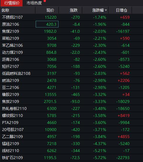 国内期货市场夜盘黑色系列暴跌,铁矿石期货价格下跌5.7%!美股高开,科技股反弹