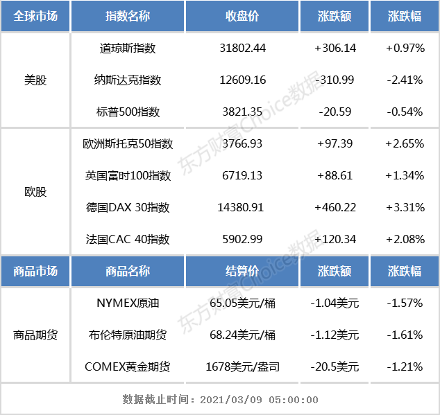 隔夜外部市场:欧美股市涨跌互现,纳斯达克下跌2.41%
