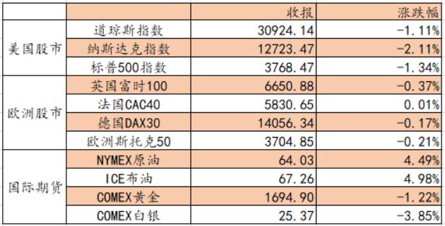 艾德证券:短债收益率跟随上行 市场前景仍然不乐观