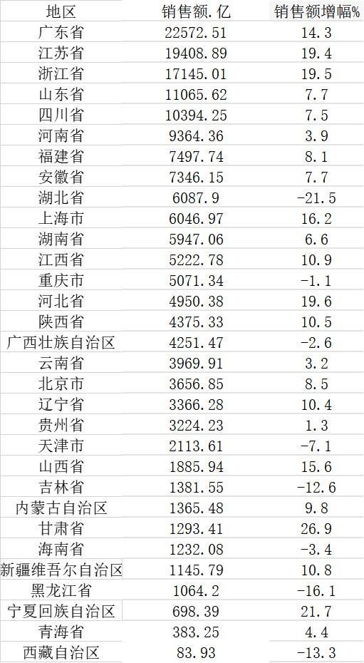 2020年31省份楼市盘点:江苏销售面积最多  五省销售额超万亿