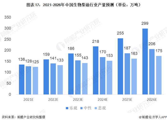 图表17:2021-2026年中国生物柴油行业产量预测(单位:万吨)