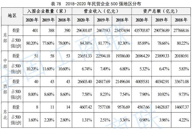 民营企业占gdp_中部六省民企实力PK!500强湖北占16席排第九河南掉出前十