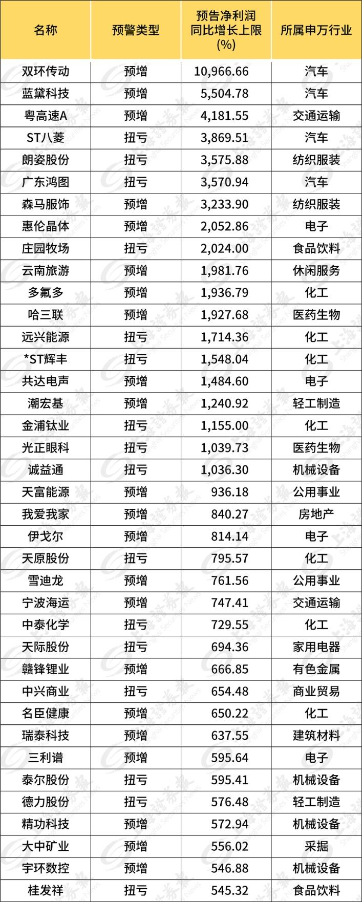 宿迁新闻超百股上半年净利润翻倍 淘金半年报行情这里有富矿(名单)