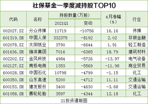 搜狗快照_机构最新重仓股曝光 社保基金、QFII配合增持10股、减持12股(名单)插图6