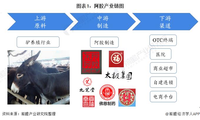 图外1:阿胶产业链图