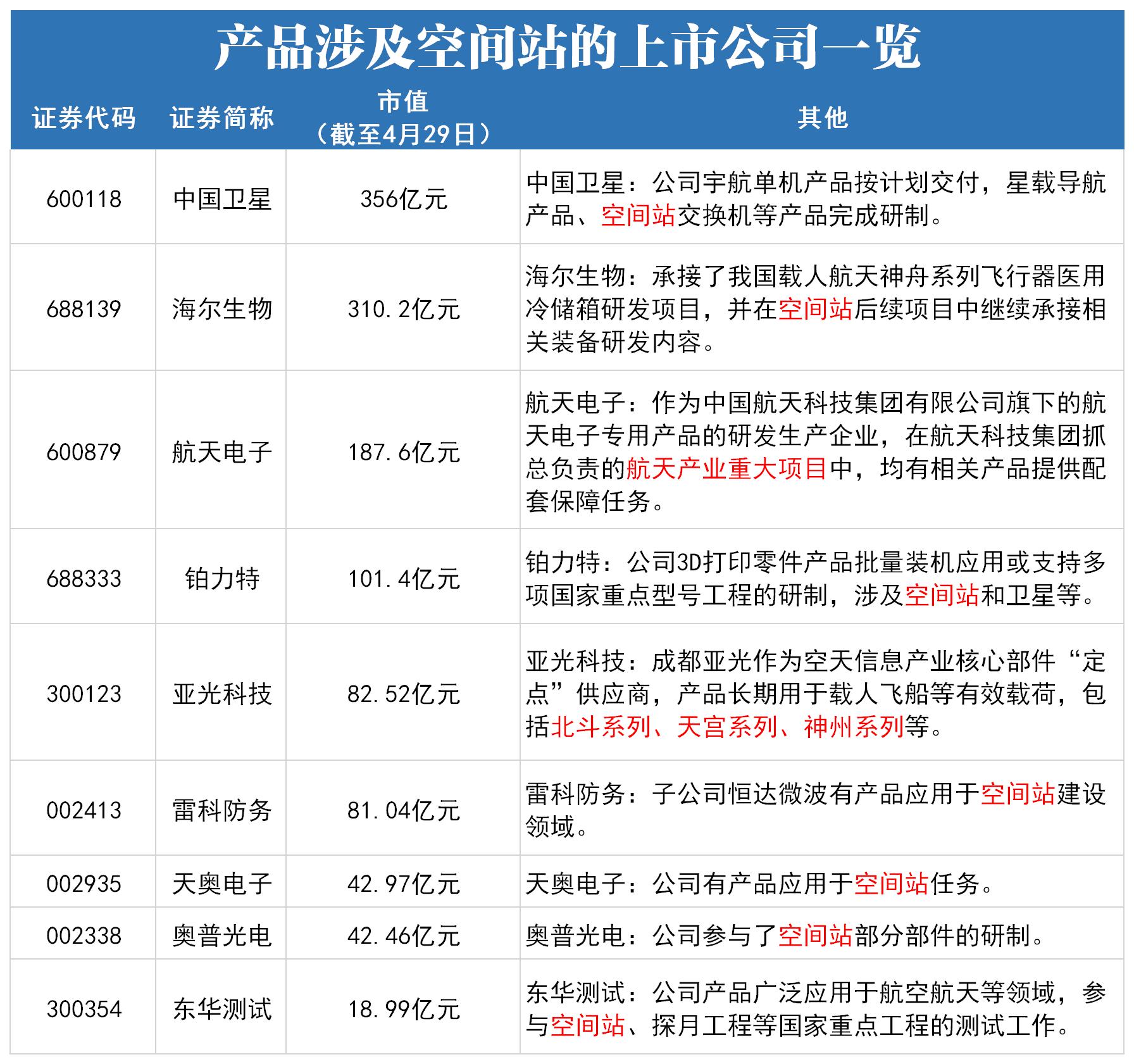 这些上市公司的产品都参与了中国空间站核心舱的发射(有股份)