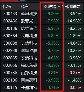 """突发!32万股东注意 4000亿""""果链""""龙头遭调查 公司最新回应来了-图4"""