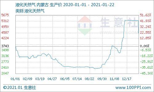 《【万和城娱乐代理奖金】市场归于理性 液化天然气高价回落(1月22日)》
