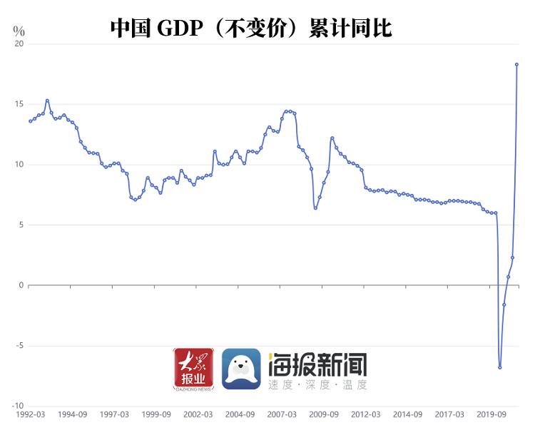 第一季度GDP数据已正式发布。 中国经济做出了什么样的美好反应?  _东方财富网