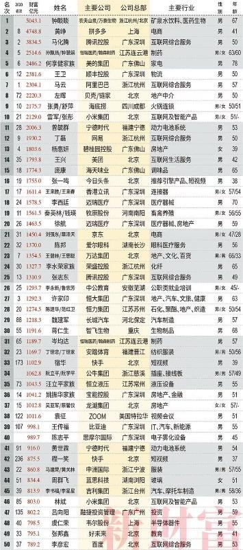 刚刚超过王健林和杨惠妍的房地产新首富离开,留下了未完成的国际象棋游戏