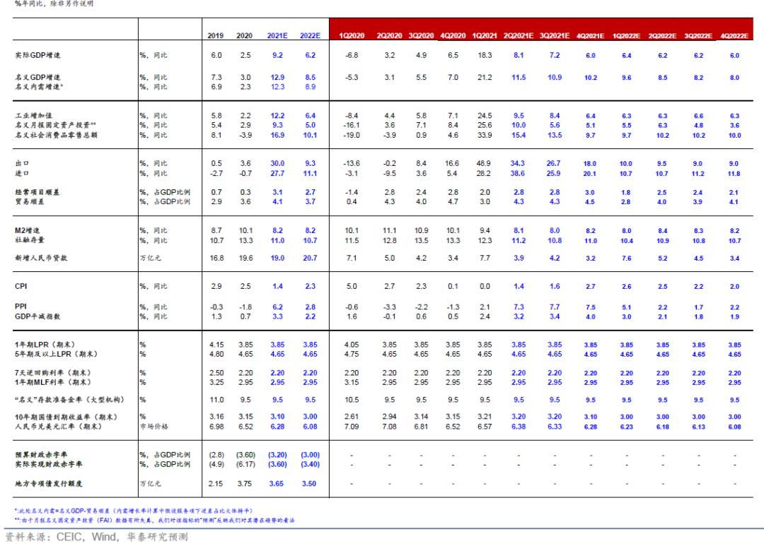 华泰证券:通胀传导可控,宏观政策